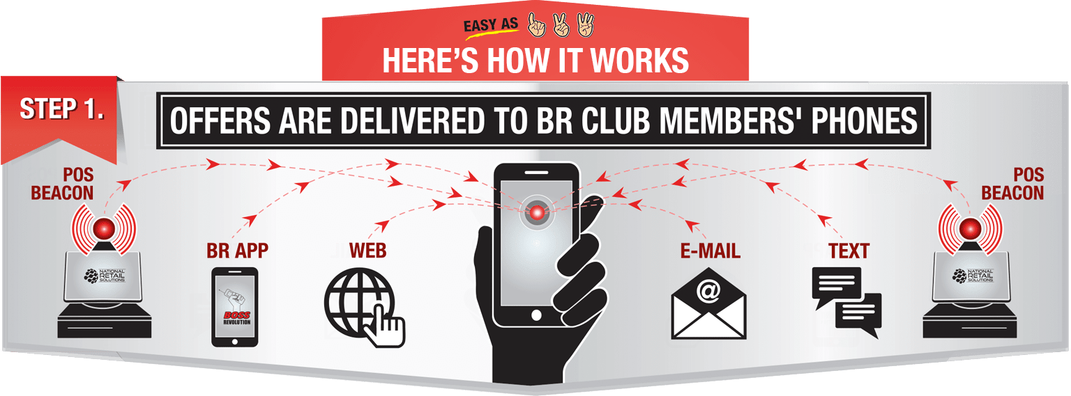 Step 1 - Offers are delivered to BR Club Member Phones